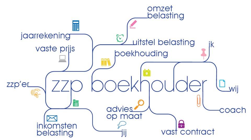 Infographic met werkzaamheden die ZZP-Boekhouder kan uitvoeren