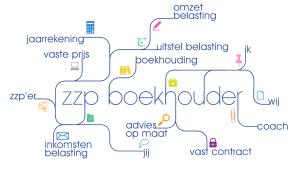 Boekhouder Beverwijk